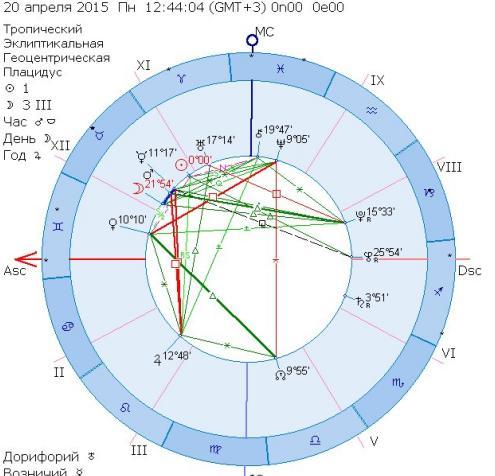 бесплатный гороскоп отношений